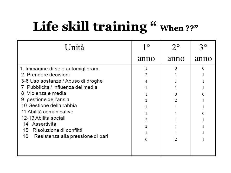 """Life skill training """" When ??"""" Unità1° anno 2° anno 3° anno 1. Immagine di se e automiglioram. 2. Prendere decisioni 3-6 Uso sostanze / Abuso di drogh"""