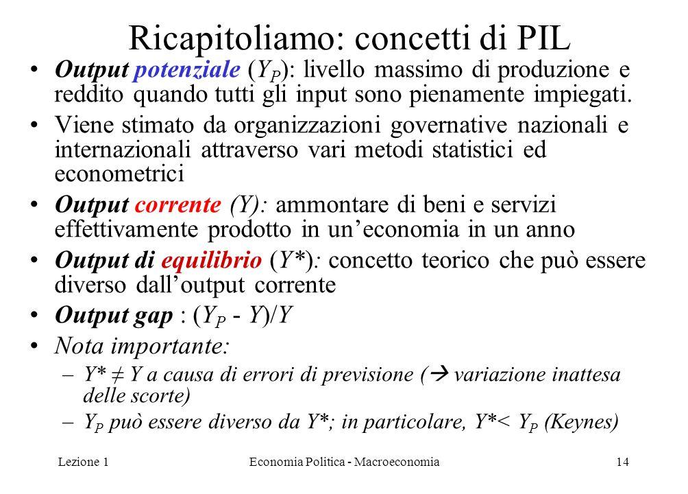 Lezione 1Economia Politica - Macroeconomia14 Ricapitoliamo: concetti di PIL Output potenziale (Y P ): livello massimo di produzione e reddito quando t