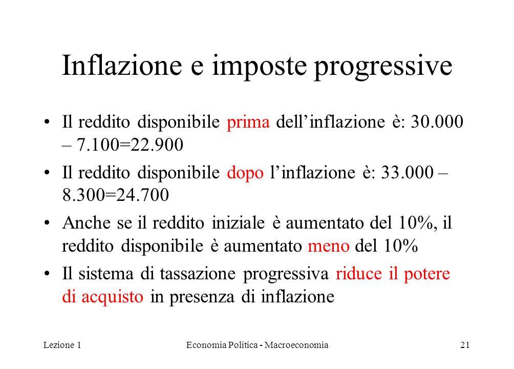 Lezione 1Economia Politica - Macroeconomia21 Inflazione e imposte progressive Il reddito disponibile prima dell'inflazione è: 30.000 – 7.100=22.900 Il