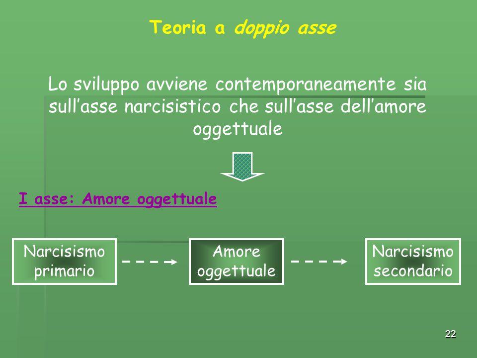 22 Teoria a doppio asse Lo sviluppo avviene contemporaneamente sia sull'asse narcisistico che sull'asse dell'amore oggettuale Narcisismo primario Amor