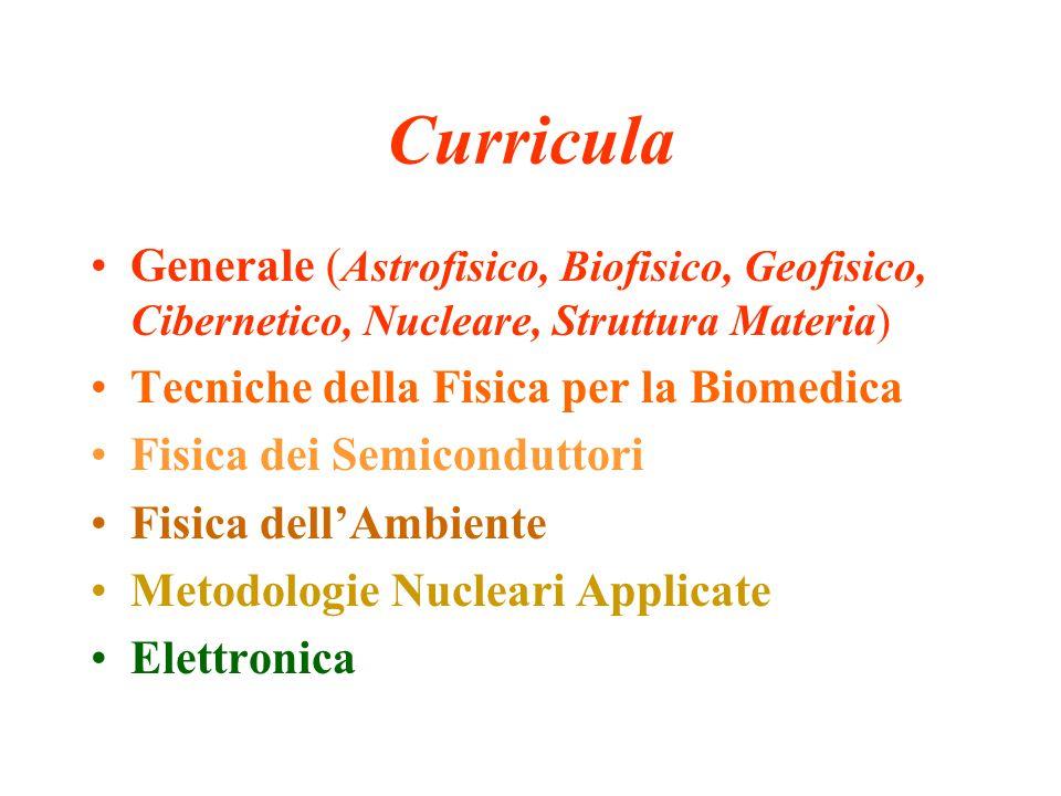 Curricula Generale ( Astrofisico, Biofisico, Geofisico, Cibernetico, Nucleare, Struttura Materia) Tecniche della Fisica per la Biomedica Fisica dei Se