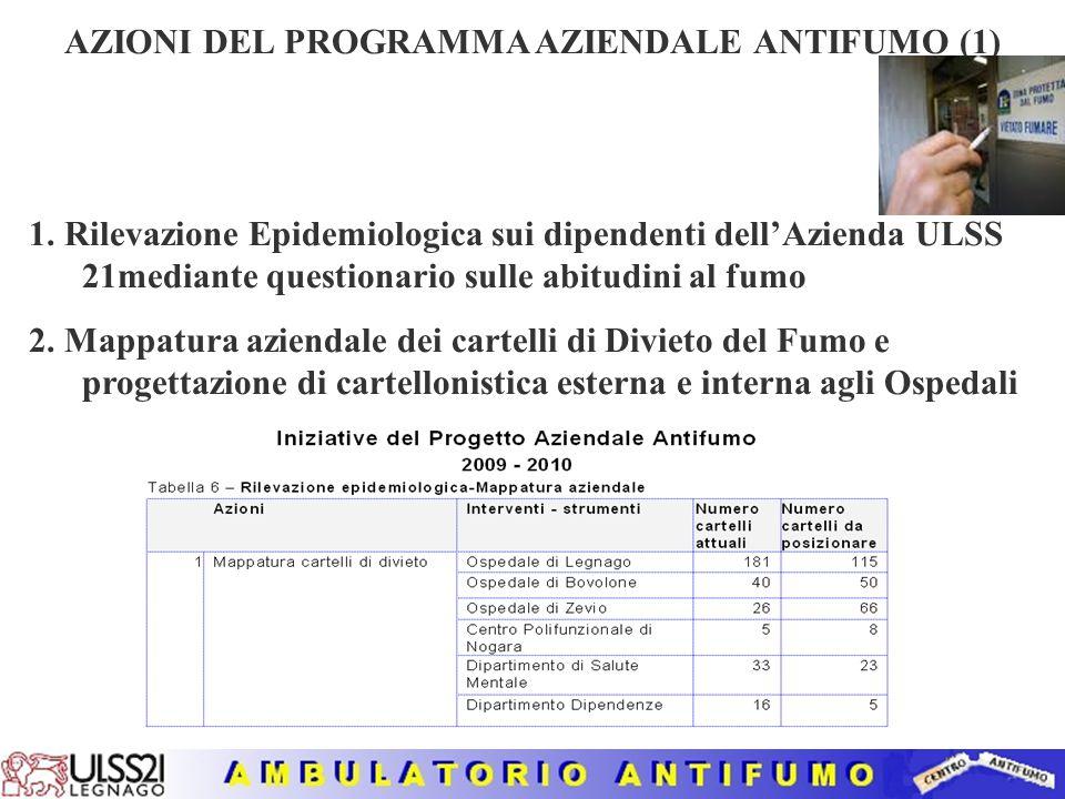 AZIONI DEL PROGRAMMA AZIENDALE ANTIFUMO (1) 1.