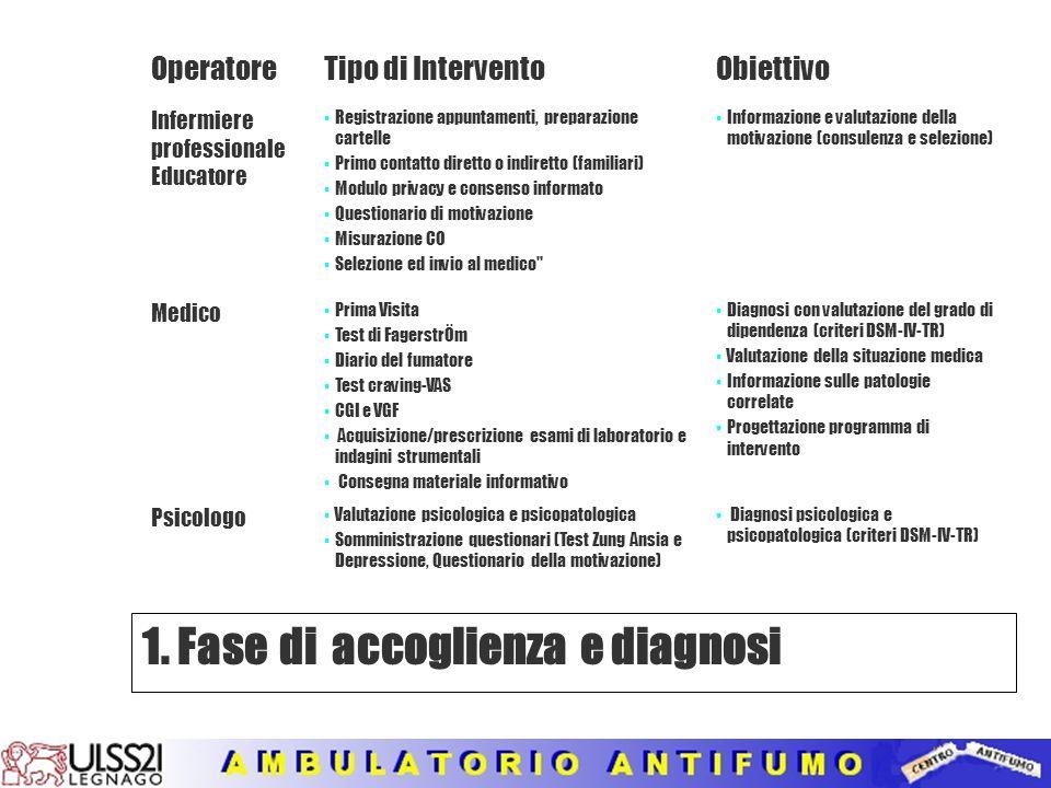AZIONI DEL TRATTAMENTO DI DISASSUEFAZIONE Consulenza Diagnosi medica-psicologica (clinica e con strumenti di indagine) Definizione del programma di in
