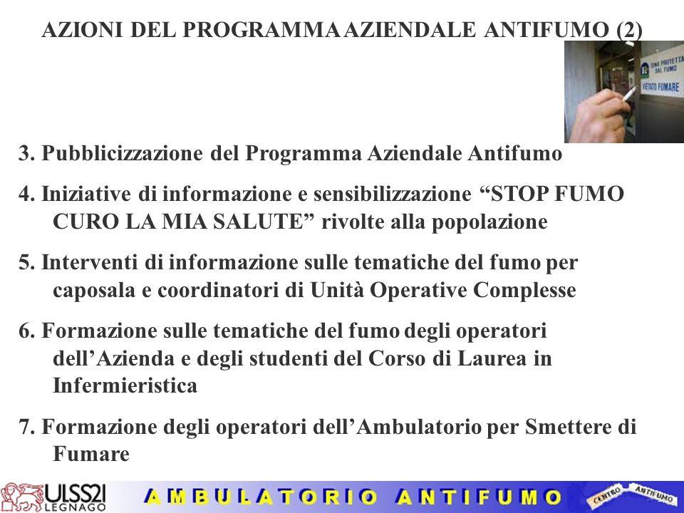 AZIONI DEL PROGRAMMA AZIENDALE ANTIFUMO (1) 1. Rilevazione Epidemiologica sui dipendenti dell'Azienda ULSS 21mediante questionario sulle abitudini al