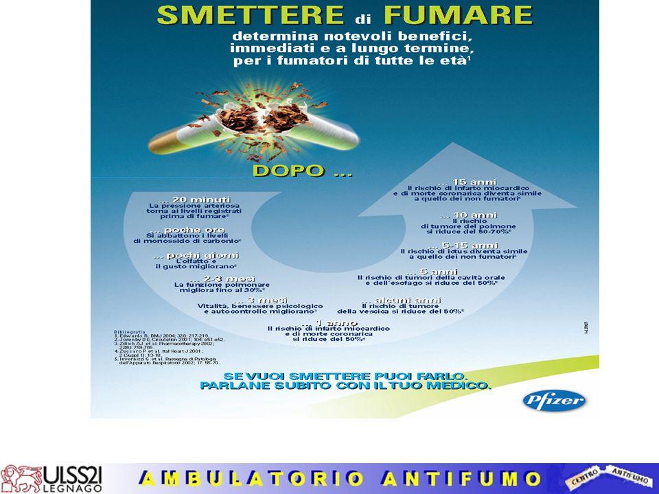 Linee Guida Antifumo STRATEGIE DELL'INTERVENTO  FARMACI DI I SCELTA Sostituti della nicotina (NRT) (cerotti, gomme, compresse sublinguali, pastiglie,