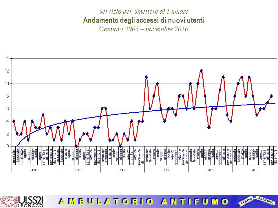 CARATTERISTICHE DEI FUMATORI SEGUITI DALL'AMBULATORIO PER SMETTERE DI FUMARE NEGLI ANNI 2005-2010 E NELL'ANNO 2010 (30 novembre) 1.Numero totale e sud