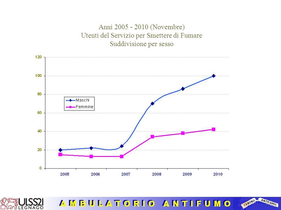 Anni 2005 - 2010 (Novembre) Utenti del Servizio per Smettere di Fumare (con linea di tendenza lineare)