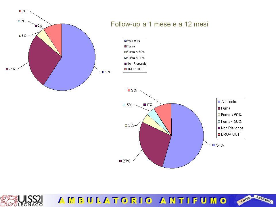 Dipendenti dll'Az. ULSS 21 Numero di sigarette fumate al giorno (Confronto con gli Utenti dell'anno 2010)