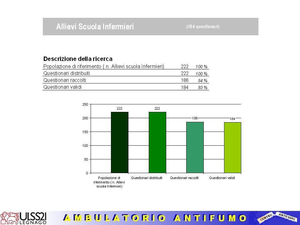 CARATTERISTICHE DEI FUMATORI SEGUITI DALL'AMBULATORIO PER SMETTERE DI FUMARE NEGLI ANNI 2005-2010 E NELL'ANNO 2010 (30 novembre) 1.Numero totale e suddiviso in maschi e femmine nel periodo 2005 e 2010 2.