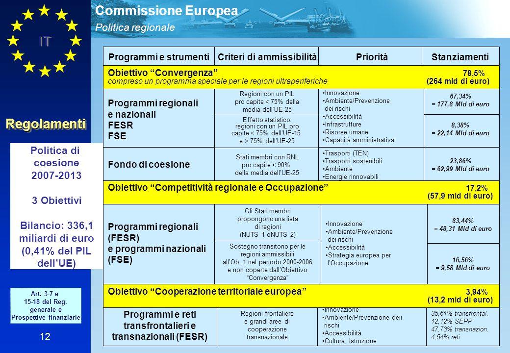 Politica regionale Commissione Europea IT 12 RegolamentiRegolamenti Politica di coesione 2007-2013 3 Obiettivi Bilancio: 336,1 miliardi di euro (0,41%