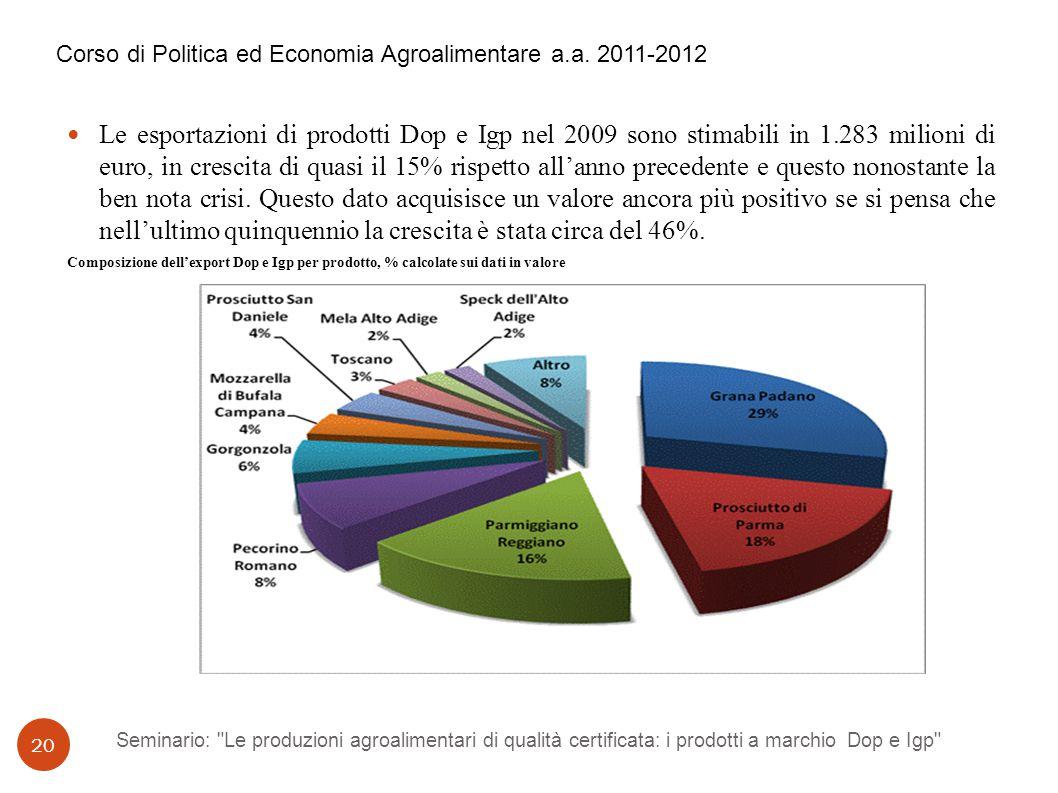 Seminario: Le produzioni agroalimentari di qualità certificata: i prodotti a marchio Dop e Igp 20 Le esportazioni di prodotti Dop e Igp nel 2009 sono stimabili in 1.283 milioni di euro, in crescita di quasi il 15% rispetto all'anno precedente e questo nonostante la ben nota crisi.