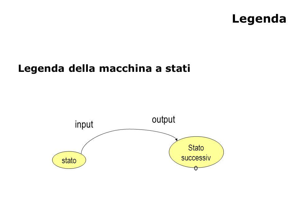 Legenda Legenda della macchina a stati stato Stato successiv o input output