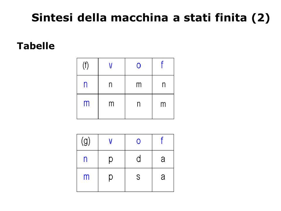 Sintesi della macchina a stati finita (2) Tabelle