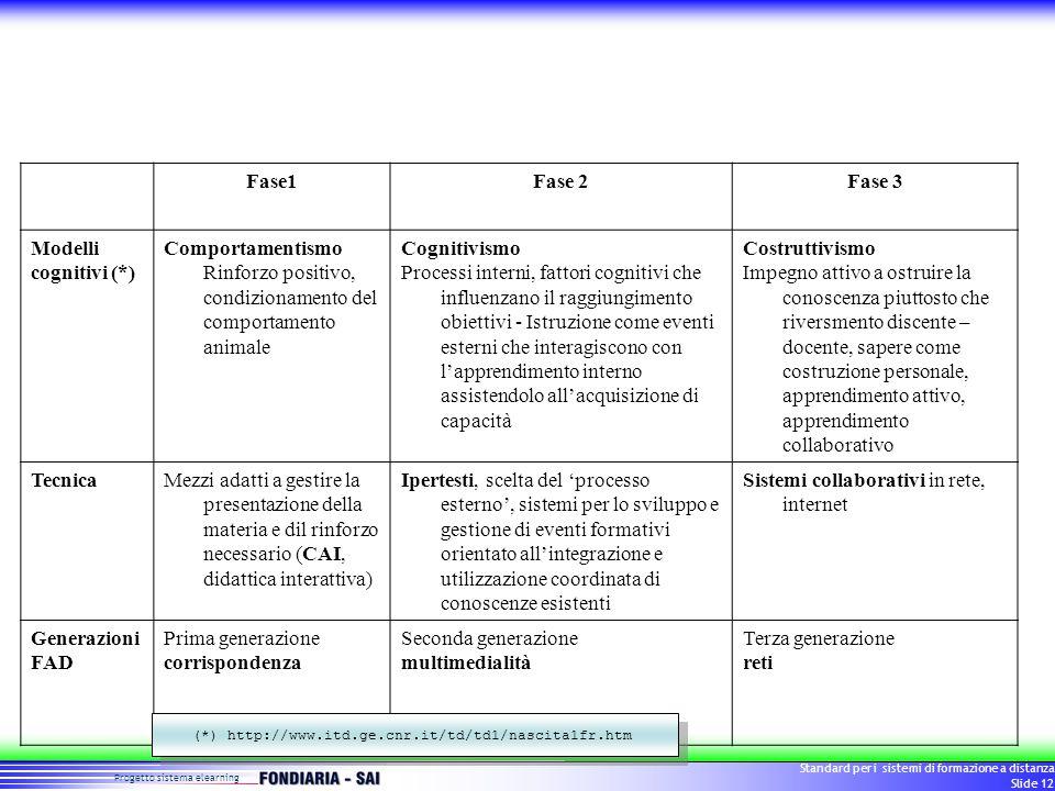 Progetto sistema elearning Standard per i sistemi di formazione a distanza Slide 12 Fase1Fase 2Fase 3 Modelli cognitivi (*) Comportamentismo Rinforzo positivo, condizionamento del comportamento animale Cognitivismo Processi interni, fattori cognitivi che influenzano il raggiungimento obiettivi - Istruzione come eventi esterni che interagiscono con l'apprendimento interno assistendolo all'acquisizione di capacità Costruttivismo Impegno attivo a ostruire la conoscenza piuttosto che riversmento discente – docente, sapere come costruzione personale, apprendimento attivo, apprendimento collaborativo TecnicaMezzi adatti a gestire la presentazione della materia e dil rinforzo necessario (CAI, didattica interattiva) Ipertesti, scelta del 'processo esterno', sistemi per lo sviluppo e gestione di eventi formativi orientato all'integrazione e utilizzazione coordinata di conoscenze esistenti Sistemi collaborativi in rete, internet Generazioni FAD Prima generazione corrispondenza Seconda generazione multimedialità Terza generazione reti (*) http://www.itd.ge.cnr.it/td/td1/nascita1fr.htm