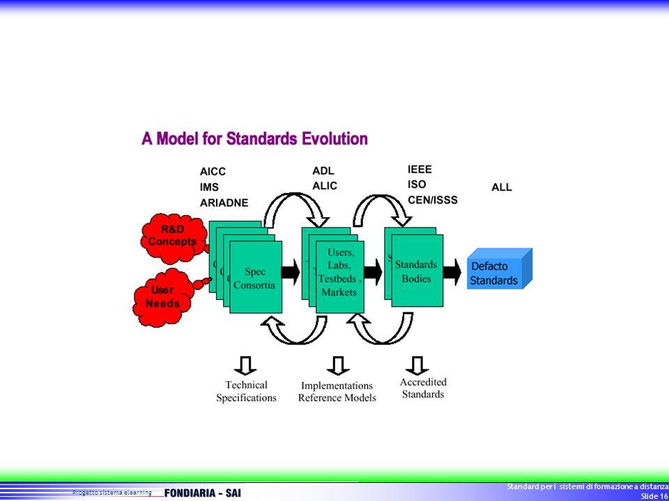 Progetto sistema elearning Standard per i sistemi di formazione a distanza Slide 16
