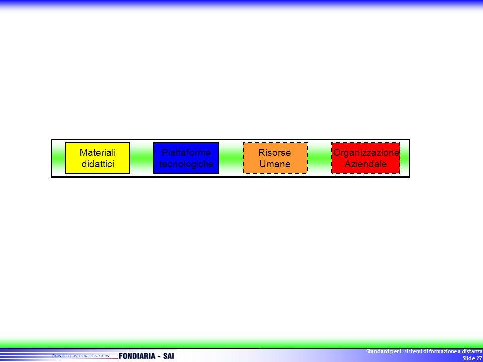 Progetto sistema elearning Standard per i sistemi di formazione a distanza Slide 27 Materiali didattici Piattaforme tecnologiche Risorse Umane Organizzazione Aziendale