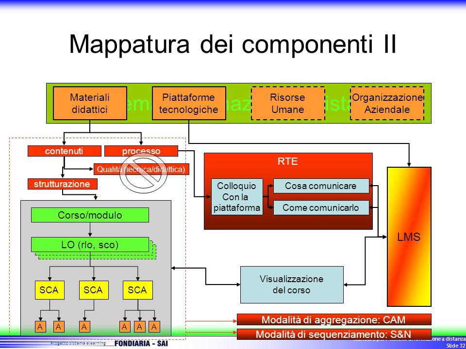 Progetto sistema elearning Standard per i sistemi di formazione a distanza Slide 32 RTE Mappatura dei componenti II Sistema di formazione a distanza LO Materiali didattici Piattaforme tecnologiche Risorse Umane Organizzazione Aziendale contenutiprocesso strutturazione LO (rlo, sco) SCA AAAAAA Corso/modulo LMS Qualità (tecnica/didattica) Colloquio Con la piattaforma Cosa comunicare Come comunicarlo Visualizzazione del corso Modalità di aggregazione: CAM Modalità di sequenziamento: S&N