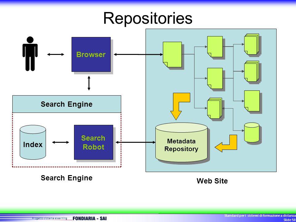 Progetto sistema elearning Standard per i sistemi di formazione a distanza Slide 50 Repositories Browser Web Site Metadata Repository Search Robot Index Search Engine