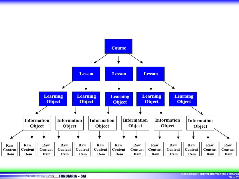 Progetto sistema elearning Standard per i sistemi di formazione a distanza Slide 52
