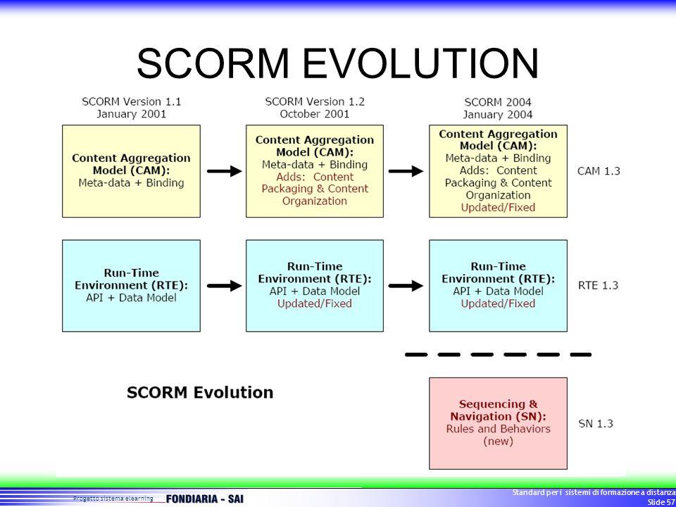 Progetto sistema elearning Standard per i sistemi di formazione a distanza Slide 57 SCORM EVOLUTION