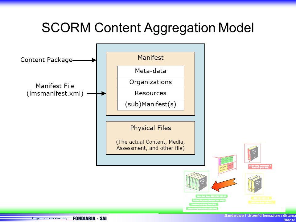 Progetto sistema elearning Standard per i sistemi di formazione a distanza Slide 61 SCORM Content Aggregation Model