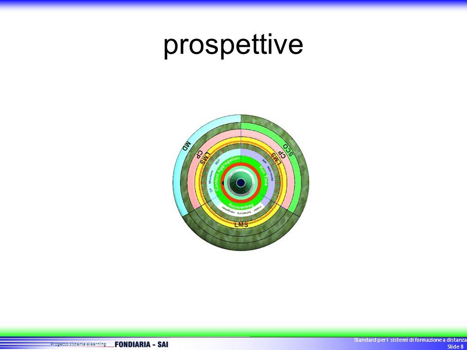Progetto sistema elearning Standard per i sistemi di formazione a distanza Slide 29 Evoluzioni (?) 20052000199519902010 Considerazione di importanza Materiali didattici Piattaforme tecnologiche Risorse Umane Organizzazione Aziendale