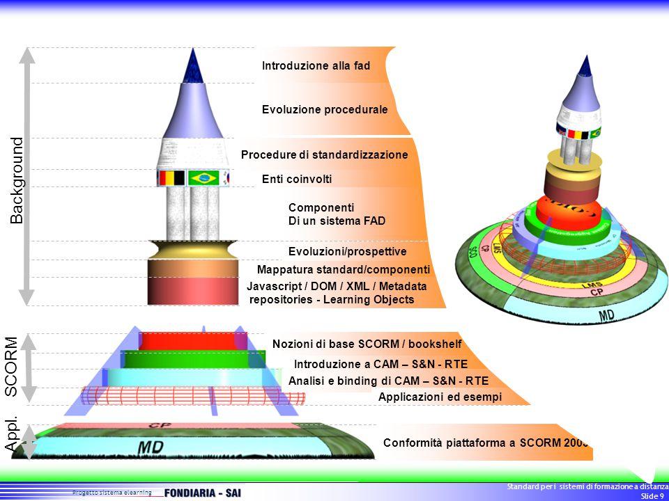 Progetto sistema elearning Standard per i sistemi di formazione a distanza Slide 9 Conformità piattaforma a SCORM 2003 Nozioni di base SCORM / bookshelf Introduzione a CAM – S&N - RTE Analisi e binding di CAM – S&N - RTE Applicazioni ed esempi Componenti Di un sistema FAD Evoluzioni/prospettive Mappatura standard/componenti Introduzione alla fad Evoluzione procedurale Procedure di standardizzazione Enti coinvolti Javascript / DOM / XML / Metadata repositories - Learning Objects Background SCORM Appl.