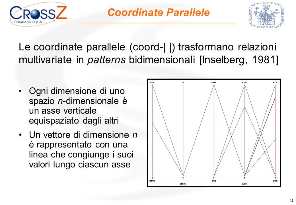 12 Coordinate Parallele Ogni dimensione di uno spazio n-dimensionale è un asse verticale equispaziato dagli altri Un vettore di dimensione n è rappresentato con una linea che congiunge i suoi valori lungo ciascun asse Le coordinate parallele (coord-| |) trasformano relazioni multivariate in patterns bidimensionali [Inselberg, 1981]
