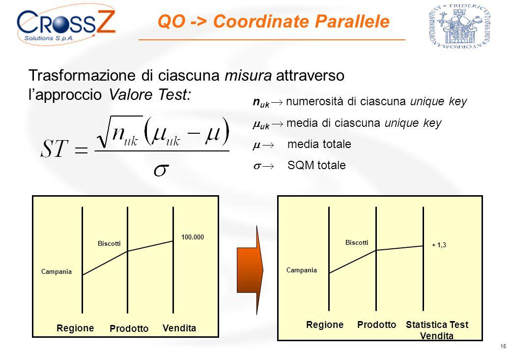 15 QO -> Coordinate Parallele Trasformazione di ciascuna misura attraverso l'approccio Valore Test: Regione Statistica Test Vendita Prodotto Campania