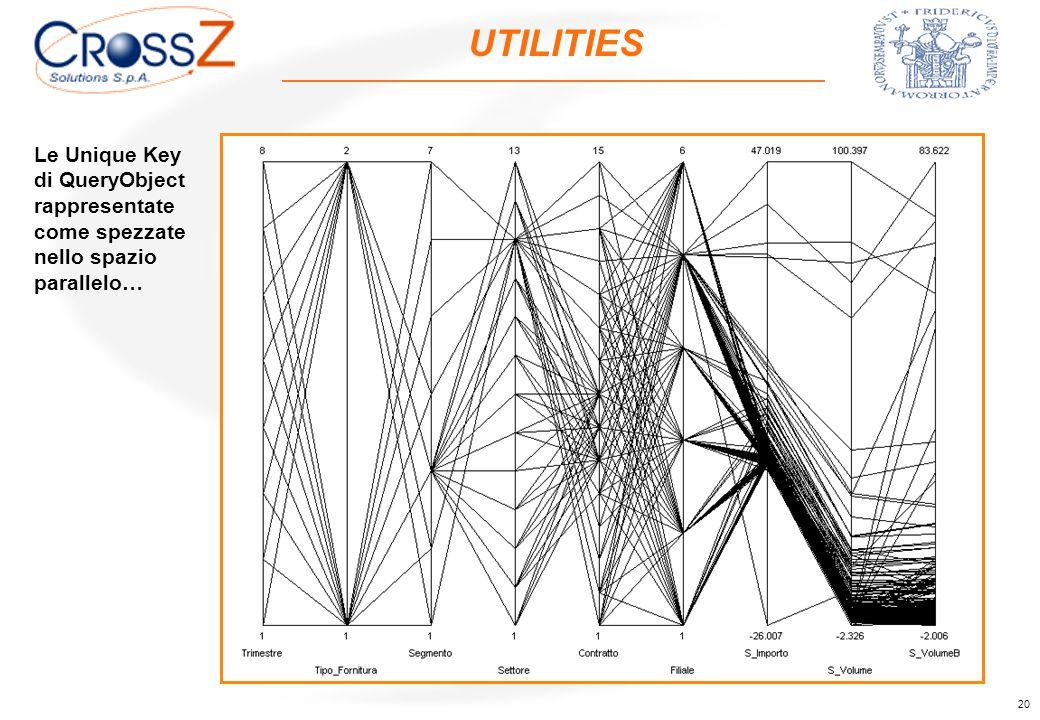 20 UTILITIES Le Unique Key di QueryObject rappresentate come spezzate nello spazio parallelo… 1° Trimestre