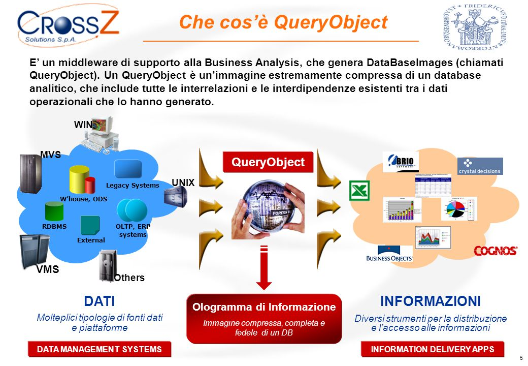 5 E' un middleware di supporto alla Business Analysis, che genera DataBaseImages (chiamati QueryObject).