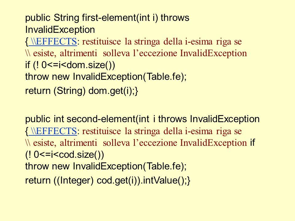 public void add-row(String s,int i) throws InvalidException { \\EFFECTS: se s compare gia' in this solleva \\InvalidException, altrimenti aggiunge una nuova riga alla \\tabella contenente (s,i) \\EFFECTS for (int j=0; j < dom.size(); j++){ if (s.equals (dom.get(i))) throw new InvalidException(Table.fe); } dom.add(s); cod.add(new Integer(i)); }