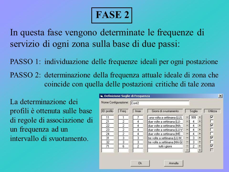 FASE 2 In questa fase vengono determinate le frequenze di servizio di ogni zona sulla base di due passi: individuazione delle frequenze ideali per ogni postazione determinazione della frequenza attuale ideale di zona che coincide con quella delle postazioni critiche di tale zona PASSO 1: PASSO 2: La determinazione dei profili è ottenuta sulle base di regole di associazione di un frequenza ad un intervallo di svuotamento.