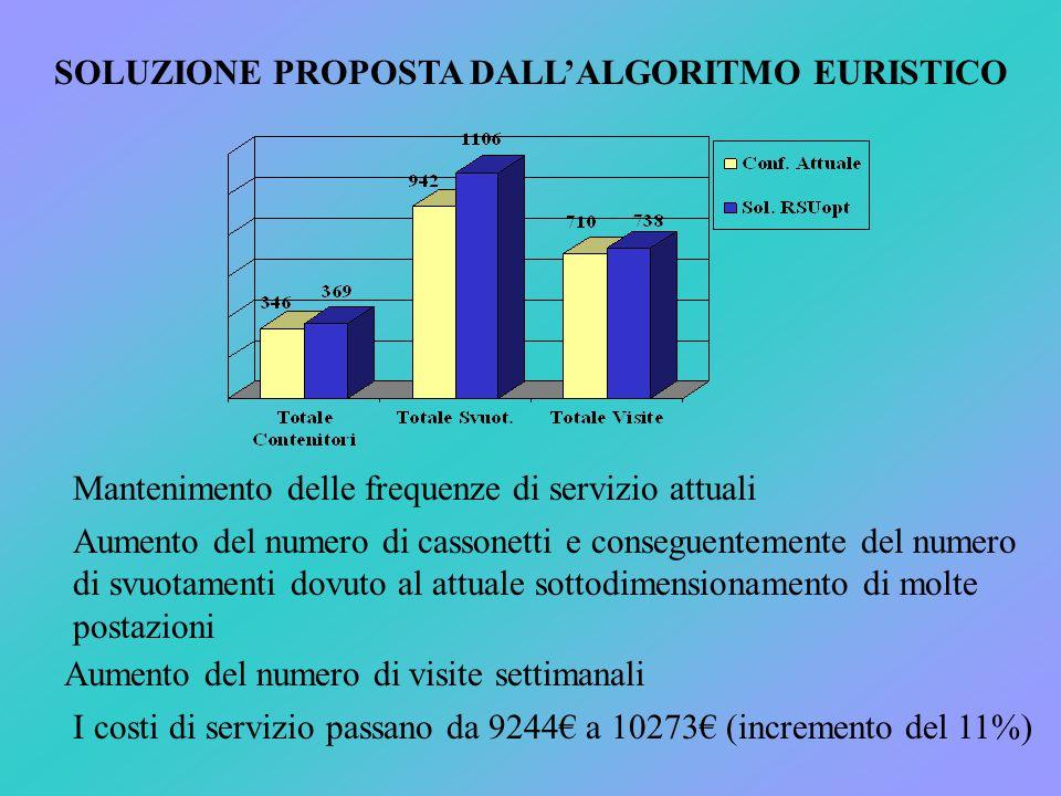 SOLUZIONE PROPOSTA DALL'ALGORITMO EURISTICO Aumento del numero di cassonetti e conseguentemente del numero di svuotamenti dovuto al attuale sottodimensionamento di molte postazioni Mantenimento delle frequenze di servizio attuali Aumento del numero di visite settimanali I costi di servizio passano da 9244€ a 10273€ (incremento del 11%)