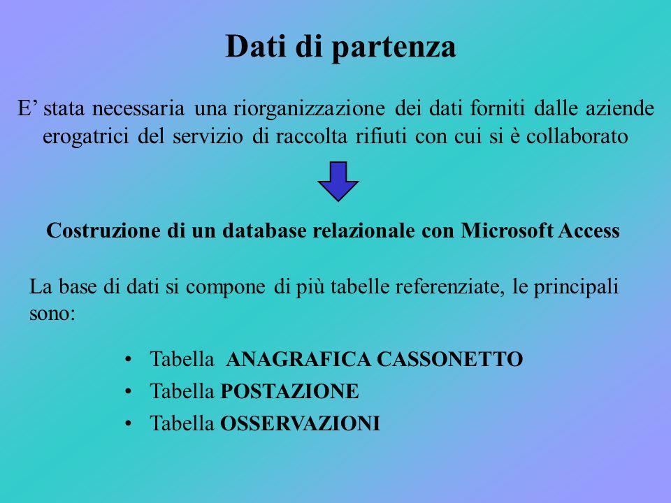 Dati di partenza La base di dati si compone di più tabelle referenziate, le principali sono: Tabella ANAGRAFICA CASSONETTO Tabella POSTAZIONE Tabella