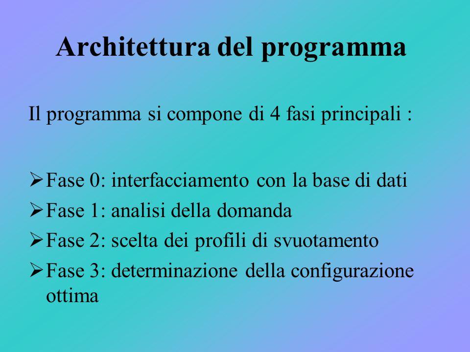 Architettura del programma  Fase 0: interfacciamento con la base di dati  Fase 1: analisi della domanda  Fase 2: scelta dei profili di svuotamento  Fase 3: determinazione della configurazione ottima Il programma si compone di 4 fasi principali :