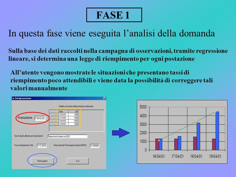 FASE 1 In questa fase viene eseguita l'analisi della domanda Sulla base dei dati raccolti nella campagna di osservazioni, tramite regressione lineare,