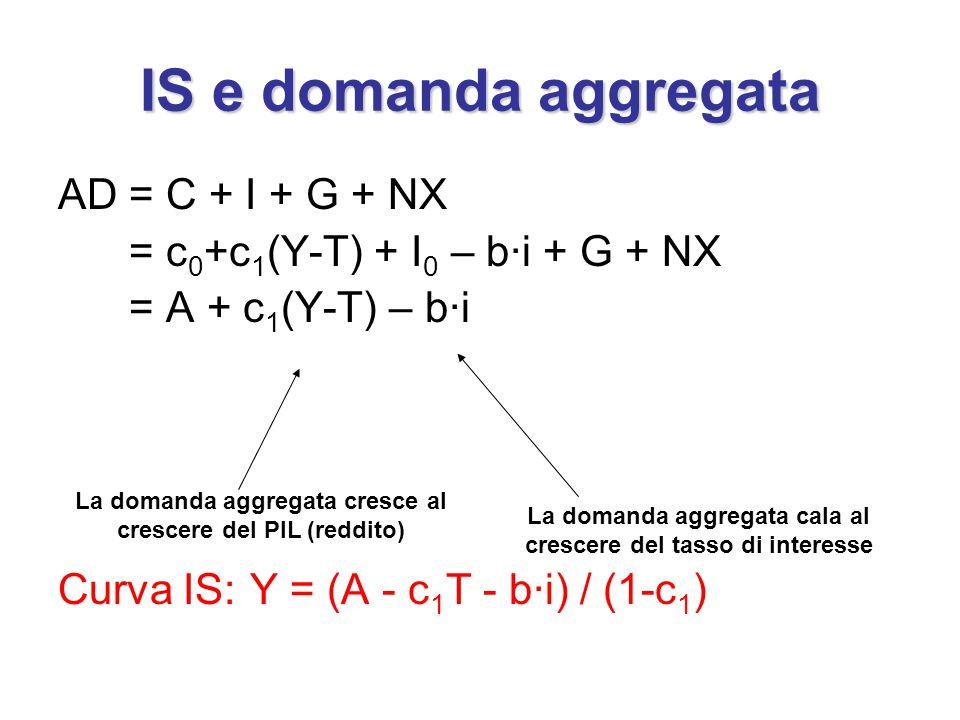 IS e domanda aggregata AD = C + I + G + NX = c 0 +c 1 (Y-T) + I 0 – b·i + G + NX = A + c 1 (Y-T) – b·i Curva IS:Y = (A - c 1 T - b·i) / (1-c 1 ) La domanda aggregata cresce al crescere del PIL (reddito) La domanda aggregata cala al crescere del tasso di interesse