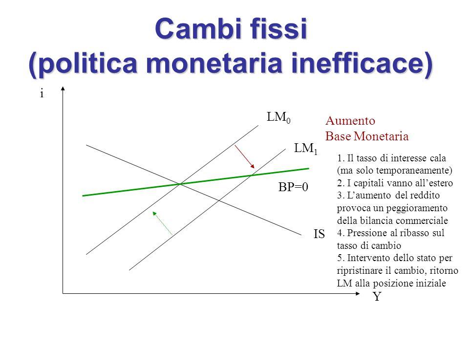 Cambi fissi (politica monetaria inefficace) i Y IS LM 0 LM 1 Aumento Base Monetaria 1.