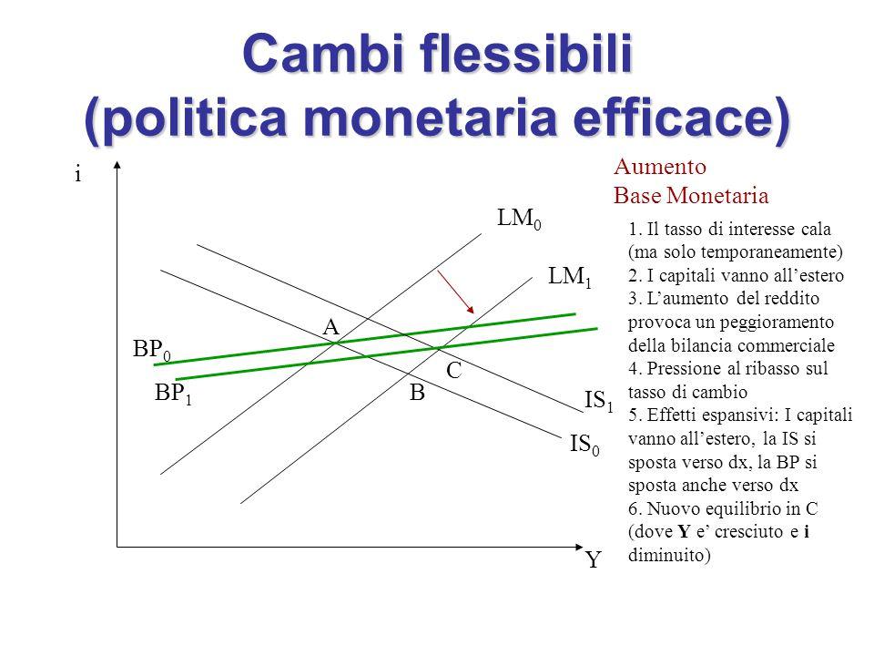 Cambi flessibili (politica monetaria efficace) i Y IS 0 LM 0 LM 1 Aumento Base Monetaria 1.