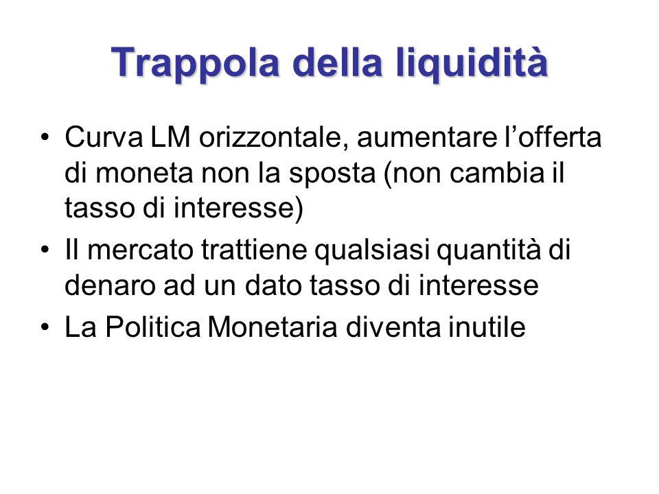 Trappola della liquidità Curva LM orizzontale, aumentare l'offerta di moneta non la sposta (non cambia il tasso di interesse) Il mercato trattiene qualsiasi quantità di denaro ad un dato tasso di interesse La Politica Monetaria diventa inutile