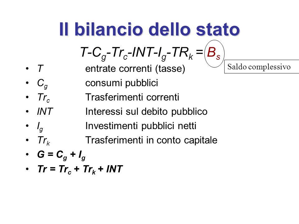 Il bilancio dello stato T-C g -Tr c -INT-I g -TR k = B s Tentrate correnti (tasse) C g consumi pubblici Tr c Trasferimenti correnti INTInteressi sul debito pubblico I g Investimenti pubblici netti Tr k Trasferimenti in conto capitale G = C g + I g Tr = Tr c + Tr k + INT Saldo complessivo