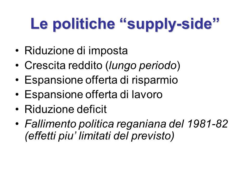 Le politiche supply-side Riduzione di imposta Crescita reddito (lungo periodo) Espansione offerta di risparmio Espansione offerta di lavoro Riduzione deficit Fallimento politica reganiana del 1981-82 (effetti piu' limitati del previsto)