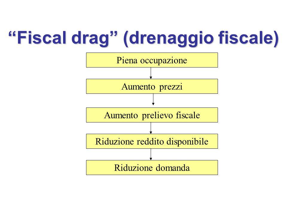 Fiscal drag (drenaggio fiscale) Piena occupazione Aumento prezzi Aumento prelievo fiscale Riduzione reddito disponibile Riduzione domanda