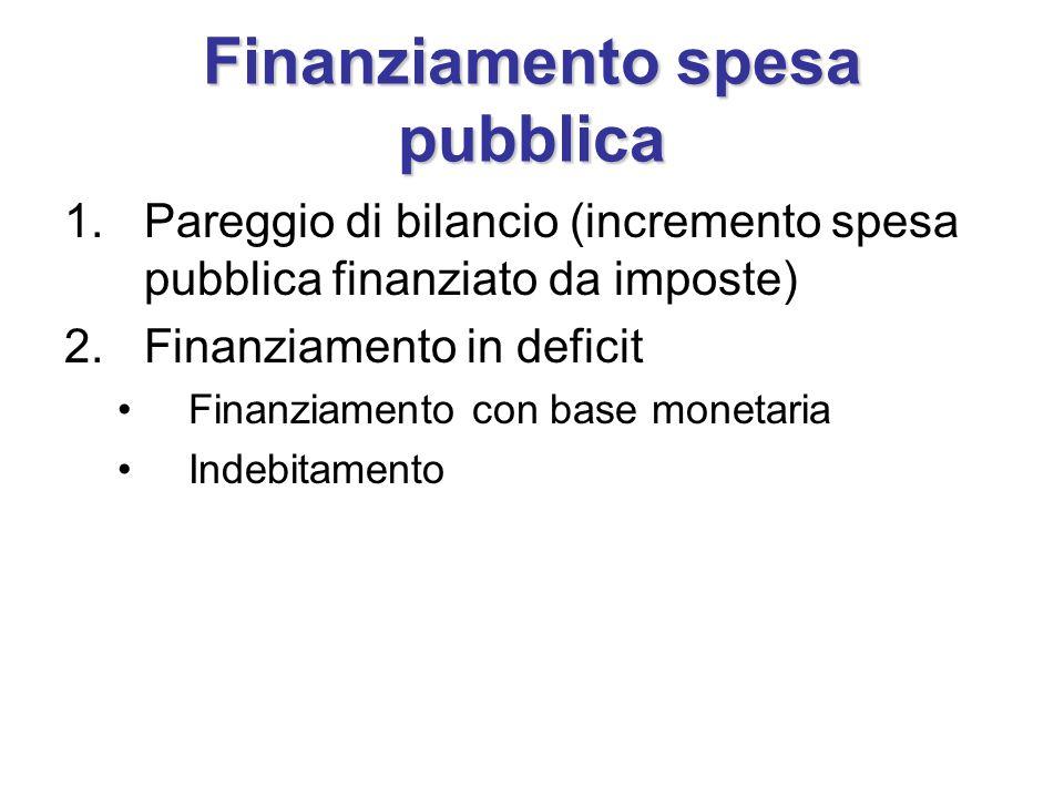 Finanziamento spesa pubblica 1.Pareggio di bilancio (incremento spesa pubblica finanziato da imposte) 2.Finanziamento in deficit Finanziamento con base monetaria Indebitamento