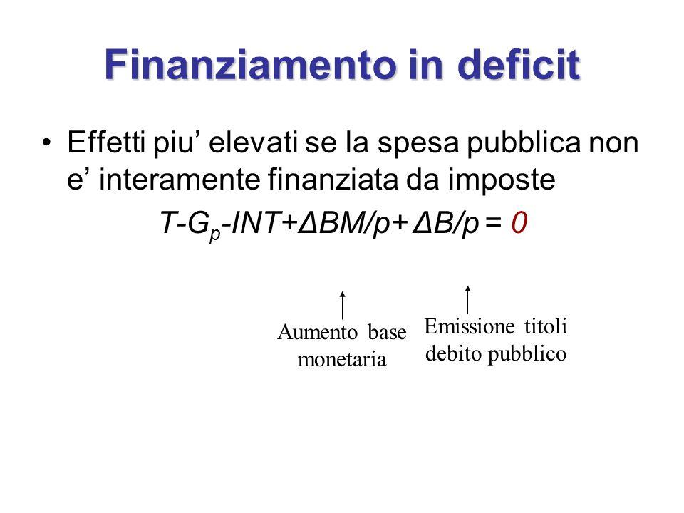 Finanziamento in deficit Effetti piu' elevati se la spesa pubblica non e' interamente finanziata da imposte T-G p -INT+ΔBM/p+ ΔB/p = 0 Aumento base monetaria Emissione titoli debito pubblico