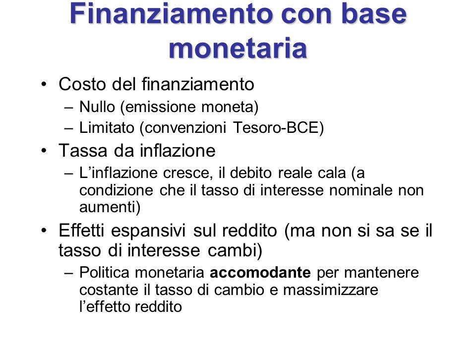 Finanziamento con base monetaria Costo del finanziamento –Nullo (emissione moneta) –Limitato (convenzioni Tesoro-BCE) Tassa da inflazione –L'inflazione cresce, il debito reale cala (a condizione che il tasso di interesse nominale non aumenti) Effetti espansivi sul reddito (ma non si sa se il tasso di interesse cambi) –Politica monetaria accomodante per mantenere costante il tasso di cambio e massimizzare l'effetto reddito