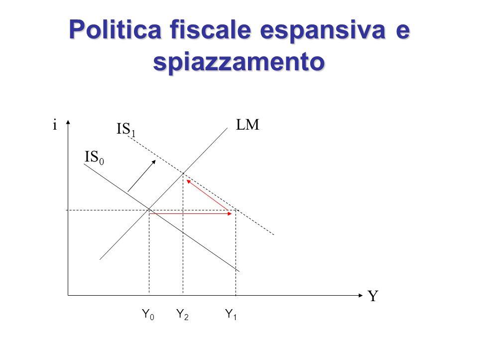 Politica fiscale espansiva e spiazzamento i Y LM IS 0 IS 1 Y0Y0 Y1Y1 Y2Y2