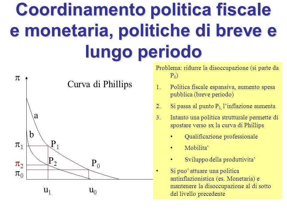 Coordinamento politica fiscale e monetaria, politiche di breve e lungo periodo Curva di Phillips  u P0P0 u0u0 00 Problema: ridurre la disoccupazione (si parte da P 0 ) 1.Politica fiscale espansiva, aumento spesa pubblica (breve periodo) 2.Si passa al punto P 1, l'inflazione aumenta 3.Intanto una politica strutturale permette di spostare verso sx la curva di Phillips Qualificazione professionale Mobilita' Sviluppo della produttivita' Si puo' attuare una politica antinflazionistica (es.