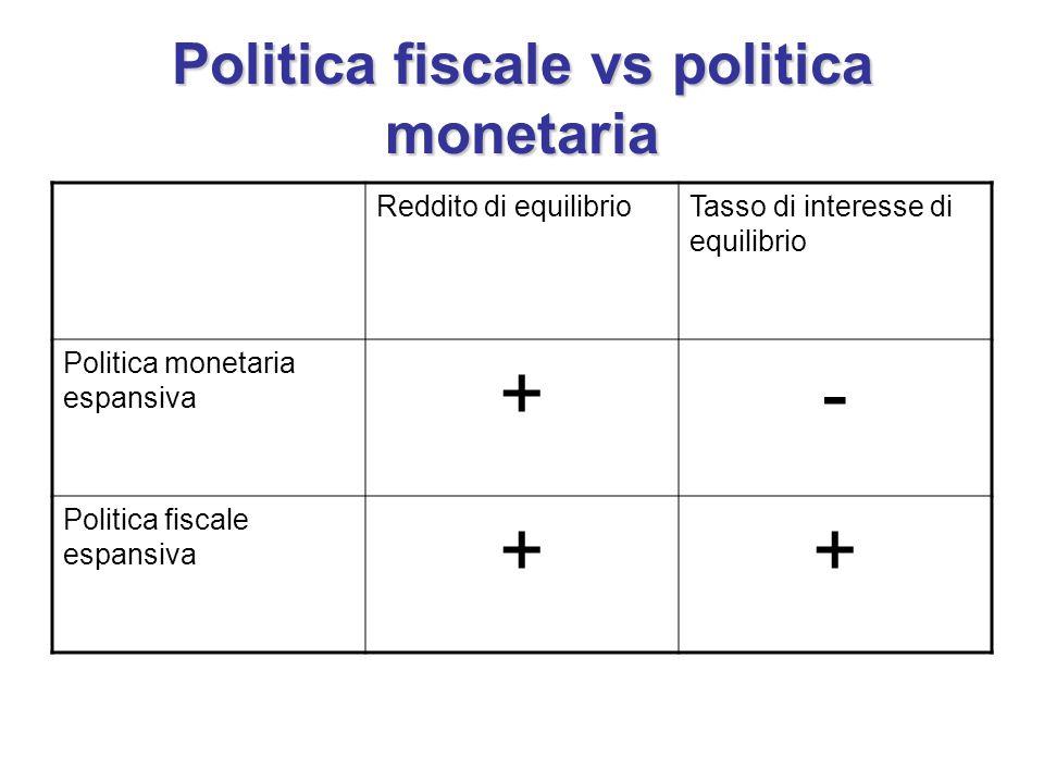 Politica fiscale vs politica monetaria Reddito di equilibrioTasso di interesse di equilibrio Politica monetaria espansiva +- Politica fiscale espansiva ++
